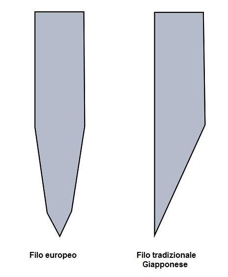 Filo europeo filo giapponese